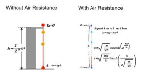 free fall with and without air resistance