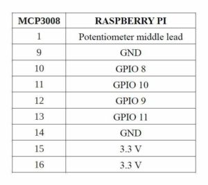 MCP3008 to Raspberry Pi Connection
